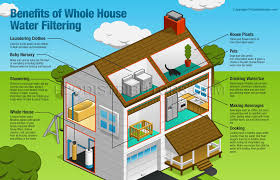 should you do whole house water treatment